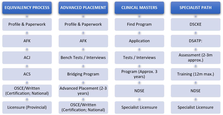 PDIC-pathways